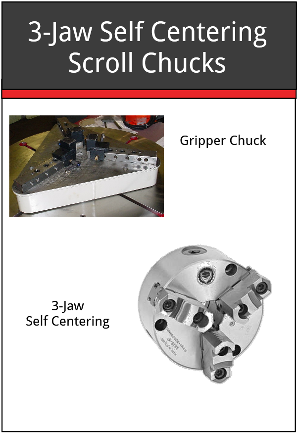 3 Jaw Chuck Scroll and Gripper