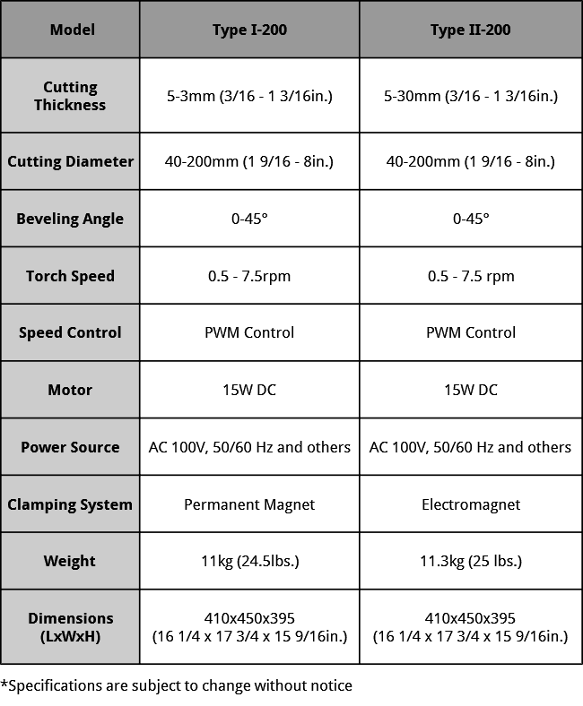 Cir-Cut I/II Specifications