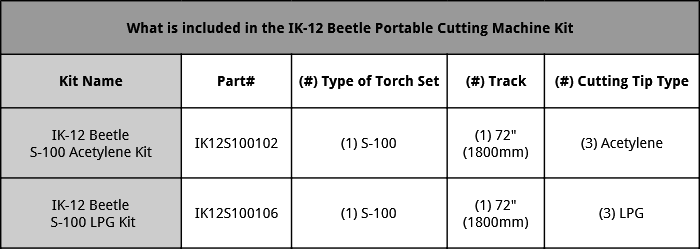 Included in IK-12 Beetle Machine Kit